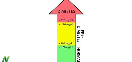 Lifestyle Medicine Is the Standard of Care for Prediabetes